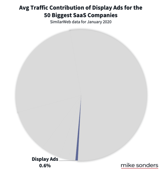 Display ad traffic to SaaS companies