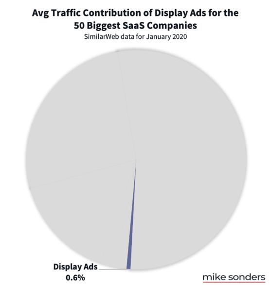 Display ad traffic to SaaS companies