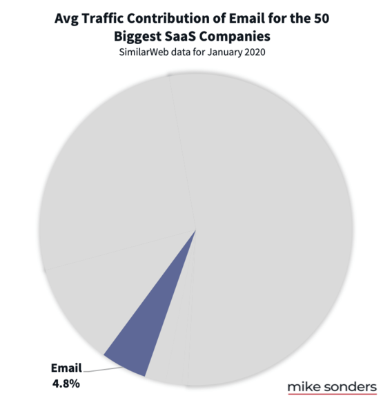 Email traffic to SaaS companies