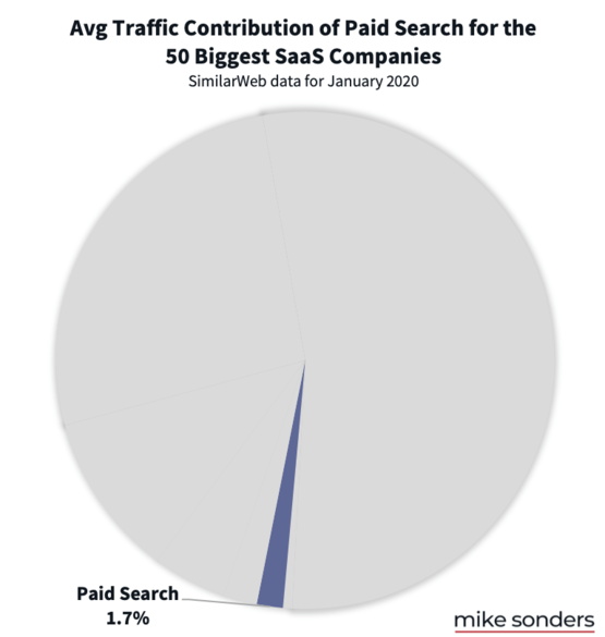 Paid search traffic to SaaS startups