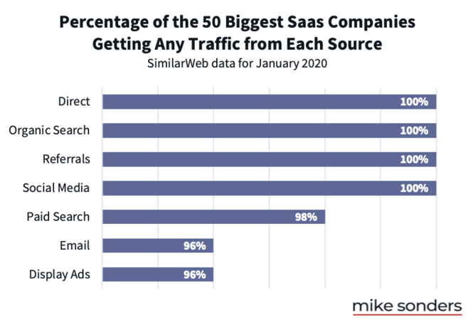 Most popular sources of traffic for SaaS