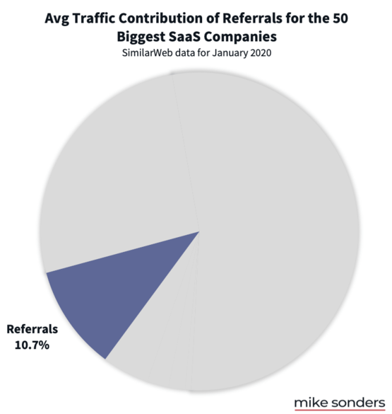Referral traffic to biggest SaaS companies