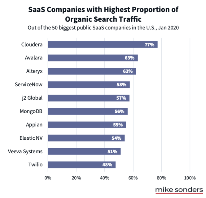 SaaS companies with highest proportion of traffic from search