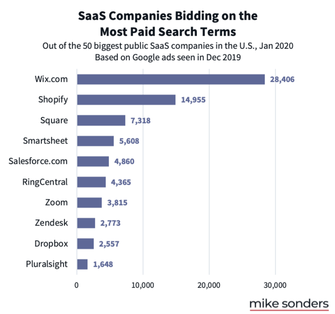 SaaS companies bidding on the most PPC keywords