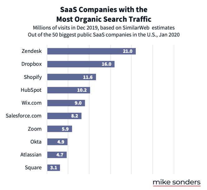 SaaS companies with most organic search traffic