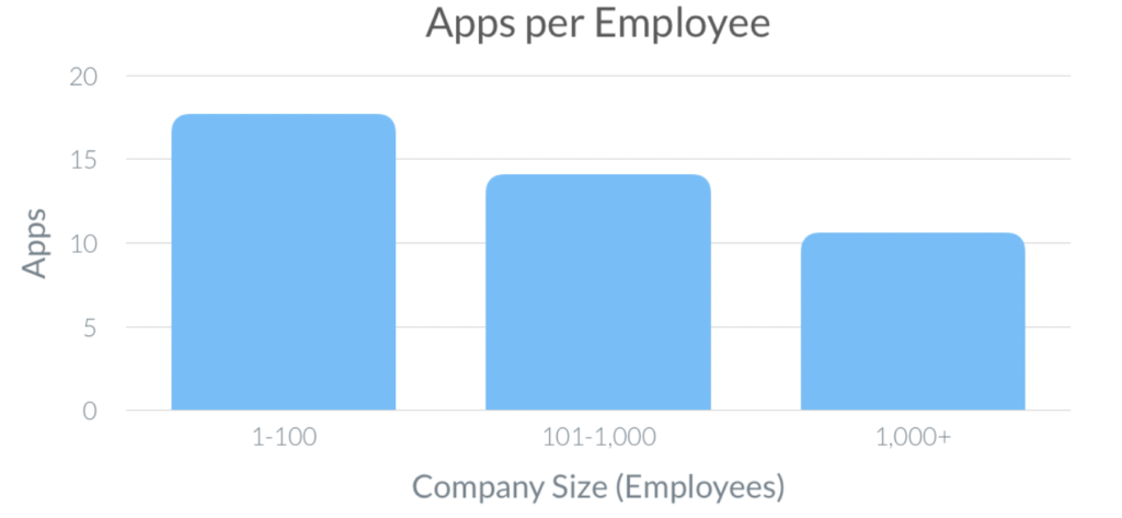 SaaS apps per employee data