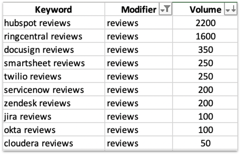 Branded search terms for SaaS reviews
