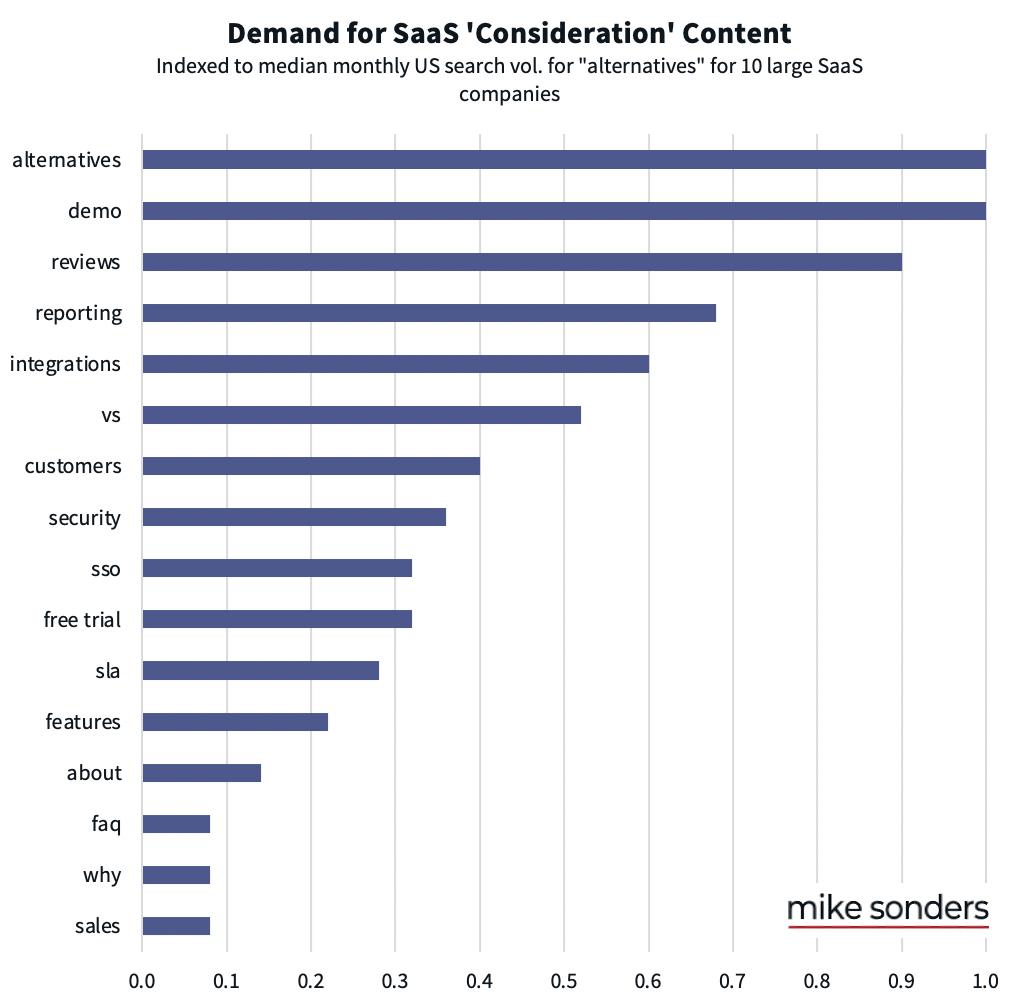 saas buyer consideration info